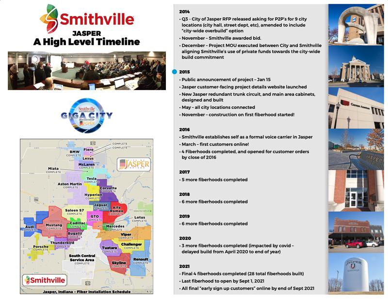 Smithville -Jasper Fiber Network Project Timeline